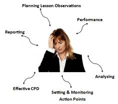 From Teaching + Learning Channel - YouTube | Lesson Observations ...