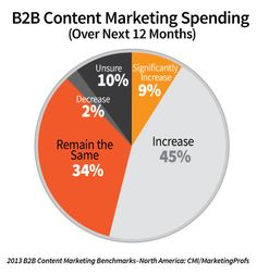 On average, marketers are spending 33 percent of their marketing budgets on content marketing, which is up from 26 percent last year. Moreover, the majority percent) say they will increase their content marketing spending in the next 12 months. Content Marketing Strategy, Marketing Software, Social Marketing, Inbound Marketing, Business Marketing, Internet Marketing, Marketing Survey, Marketing News, Business Tips