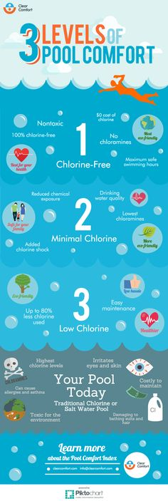 this summer keep your family swimming healthy and eco friendy in the lowest amounts of chlorine possible the pool comfort index provides an easy way to see