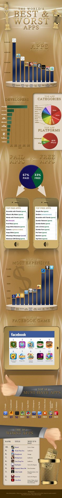 the world's best and worst apps:  #Facebook apps, #iPhone apps, #Android apps currently on the market.