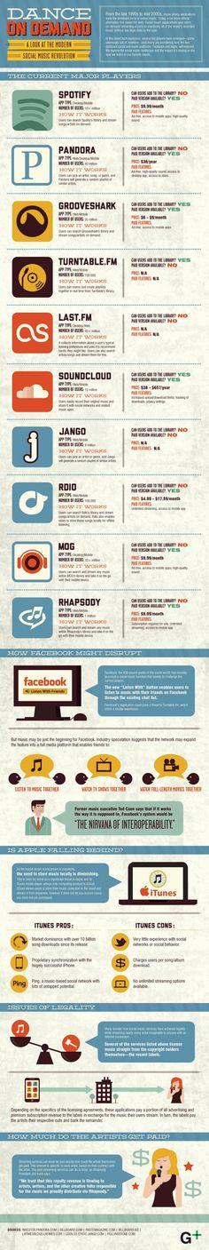 Infographic: The Modern Social Music Revolution
