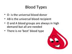 Blood Plasma, Blood Groups