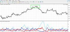 ADX - индикатор для торговли бинарными опционами