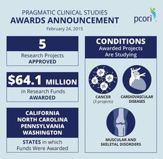 PCORI On Infographic ExamplesSocial