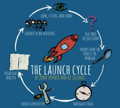 "The LAUNCH Cycle: A Design Thinking Framework The term ""design thinking"" is often attached to maker spaces and STEM labs. However, design thinking is bigger than STEM. It begins with the premise of tapping into Design Thinking Process, John Spencer, Genius Hour, Maker Culture, Project Based Learning, New Teachers, Student Engagement, Elementary Schools, Elementary Teaching"