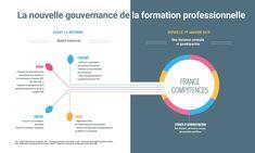 Autorité nationale de financement et de régulation de la formation professionnelle et de l'apprentissage La Formation, France, Career Training, Learning, Organization, French