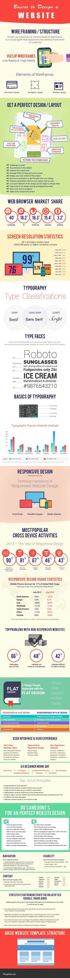 Basics to Design a Website - a breakdown of the steps you should take when starting to design a new website.