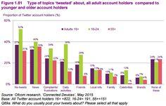 Key social media statistics from Ofcom's Communications Market Report   Econsultancy #Twitter #TimeForMedia