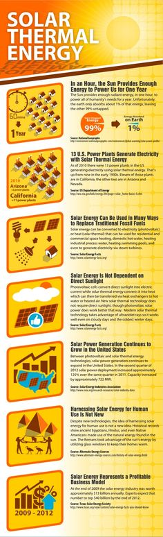 Solar thermal energy infographic via Solar America Solutions.