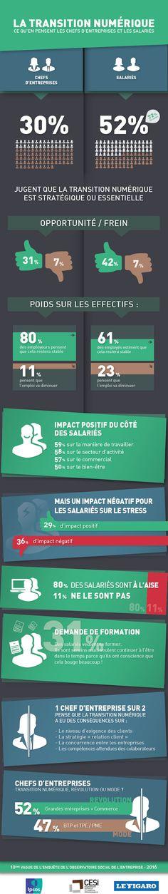 https://emailing.cesi.fr/GroupeCesi/2016/infographie-TRANSITION-NUMERIQUE-CESI-2016.jpg