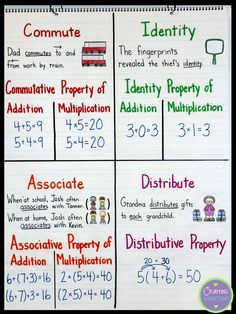 Math Properties Anchor Chart! Teach students about the commutative, associative, distributive and identity properties this this anchor chart!
