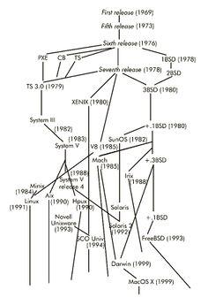 UNIX-History-Tree.png (325×476)