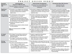 We can't talk about Project Base Learning (PBL) without referring to the resources and materials provided by the popular platform Buck Institute for Education. BIE  conducts professional...