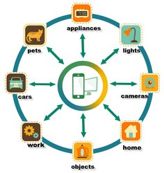 The Internet of Things (IOT) is a system of physical things embedded with sensors, software, electronics and connectivity to allow it to perform better by exchanging information with other connected devices, the operator or the manufacturer. Iphone App Development, Mobile App Development Companies, Mobile Application Development, Software Development, Wearable Technology, Digital Technology, App Marketing, Digital Marketing, Analog Devices