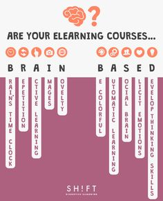 A new article has been posted on our blog by Karla Gutierrez: A List of Brain-based Strategies to Create Effective eLearning
