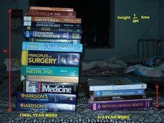 Medical doctor Mcat Study Tips, Medical Quotes, Medical School, Medical Students, Obstetrics And Gynaecology, Medicine Doctor, Nursing Tips, Med Student, School Motivation