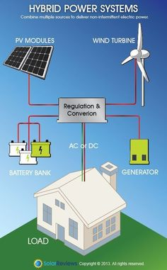 Hybrid Power Systems //Solar Energy With a Side of Wind https://twitter.com/ogugeo/status/352987676078637057