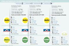 Éxito y Olímpica lideran compras de colombianos en supermercados