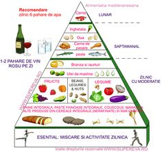 The food pyramid shows that the foundation of a good diet is fruit and vegetables Polenta, Heart Healthy Recipes, Diet Recipes, Best Diabetic Diet, Smoothie Diet Plans, Mind Diet, Sweet Wine, Food Pyramid, Nutrition Program