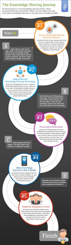 The Knowledge Sharing Journey - infographic via@ASTD