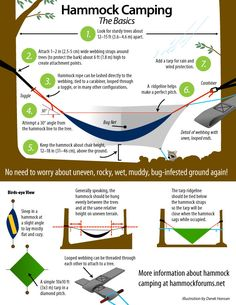 This is an awesome illustration for the entire range of hammock campers: experienced hammock campers, scouts, hammock camping newbies, backpackers, hikers, etc. I wish I had this information before hanging my first DIY/MYOG hammock. I hung that hammock WAY too tight (insufficient sag) and the hammock ripped when I got in it. Not a good feeling when you hear your a tearing sound and quickly realize you are falling towards the hard ground.
