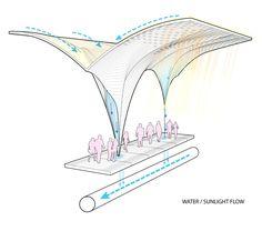 System Diagram I Houston Central Station Snohetta Water Architecture, Parametric Architecture, Architecture Concept Drawings, Architecture Board, Parametric Design, Sustainable Architecture, Sustainable Design, Architecture Details, Sacred Architecture