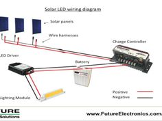 Solar lights are great applications for a remote application, like your back yard. You can make your own more powerful solar lights using LEDs. Solar Panel System, Panel Systems, Solar Panels, Solar Led Lights Outdoor, Outdoor Lighting, Lighting Ideas, Solar Projects, Garden Projects, Art Projects