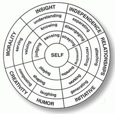 On-line Reading Facilitator 20.11: Week 2: Teaching with Concentric Circles Therapy Tools, Kaizen, School Counseling, Group Counseling, Counseling Activities, Interactive Activities, Therapy Activities, Therapy Games, Music Therapy