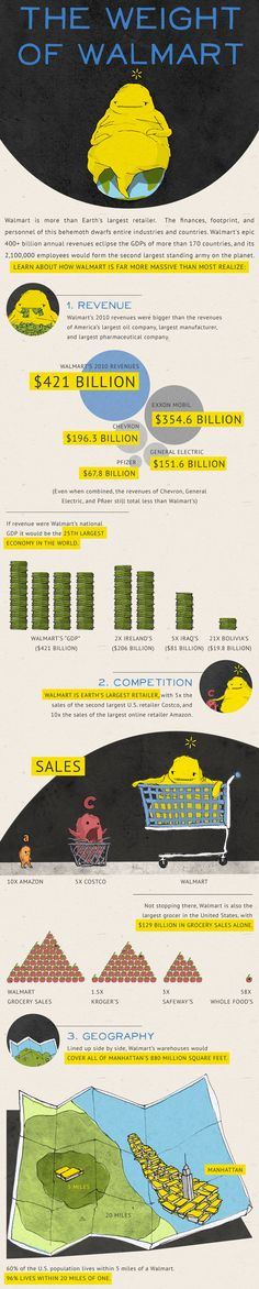 Infographic Of The Day: Walmart Dwarfs Entire Industries And Nations - Trend Shenanigans Quotes 2019 Information Design, Information Graphics, Visual Learning, Business Innovation, The More You Know, True Stories, Walmart, Industrial, Facts