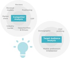 target market analysis App marketing:Target audience and competitor analysis Revenue Model, Competitive Intelligence, App Marketing, Business Technology, Competitor Analysis, Data Analytics, Digital Marketing Strategy, Target Audience, Business Planning
