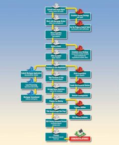Process to buy real estate