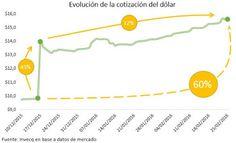 el blog de josé rubén sentís: reservas y dólar: el schok de confianza se hace es...