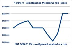 Median Jupiter condo prices still about 30% below 2005/2006 highs. Limited inventory and higher priced new construction may help to get us back there. Paradise Sharks Real Estate just published our latest analysis of what's going on. Enjoy the article and let us know how we can help you make wise decisions in this market. You can reach us at your convenience at 561.308.0175 or tom@paradisesharks.com.