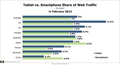 Across 8 Major Markets, Tablet Share of Web Traffic Exceeds Smartphone Share
