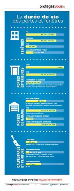 La durée de vie des portes et fenêtres | Protégez-Vous.ca