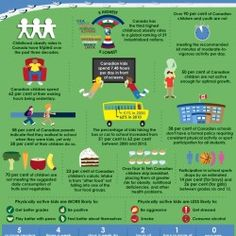 An infographic describing some startling stats about the health and nutrition of Canadian children.