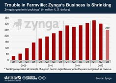 Trouble in Farmville: Zynga's business is shrinking #infographic