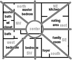 DID YOU KNOW THERE ARE DIFFERENT KINDS OF FENG SHUI? Flying Star, Compass, Form, Western, BTB, Black Hat. Learn How They Work