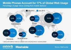 17% do Tráfego Online é Mobile