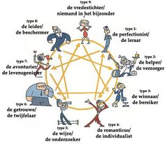 Sandy's teachings about the Enneagram, Alternative Healing, Tai Chi, Chi Kung Personality Inventory, Personality Assessment, Personality Types, Coaching, Social Work, Social Skills, Type 4 Enneagram, Stephen Covey, Workshop