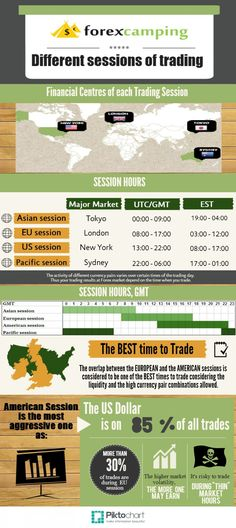 #CurrencyTradingCentre #GlobalFinancialCentre : Major trading sessions