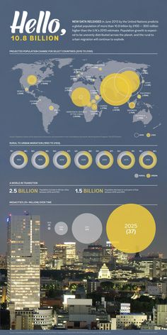 Global Population in 2100