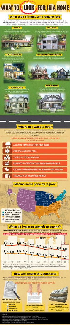 How To Find the Perfect Home #Infographics — Lightscap3s.com