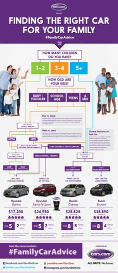 Finding the Right Car for Your Family   #infographic #Car