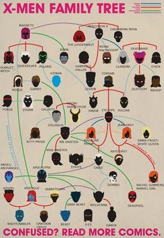 found on GeekoSystem: an annotated X-Men Family Tree. but even though I've rea.-- found on GeekoSystem: an annotated X-Men Family Tree… but even though I've read a lot of Marvel comics, this is still a bit confusing Ms Marvel, Marvel Dc Comics, Marvel Heroes, Captain Marvel, Disney Marvel, Marvel Avengers, Tableau D'information, Cassandra Nova, 6 Chakra