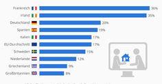Die Zahlen der Woche: Sharing-Economy-Angebote und deutsche Influencer | Sharing… Sharing Economy, Influencer, Bar Chart, Innovation, Netherlands, Numbers, Ireland, Sweden, Greece