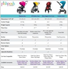 Bugaboo or Uppababy for Noah! Baby Jogger City, Bugaboo Bee, Compare And Contrast, Prams, Baby Time, Baby Bumps, Sweet Girls, Baby Gear, Baby Strollers