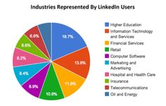 Industries represented by LinkedIn users