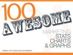 Marketing Data: 100 AWESOME Marketing Stats, Charts, & Graphs