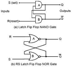 d flip flop circuit diagram using nand gates